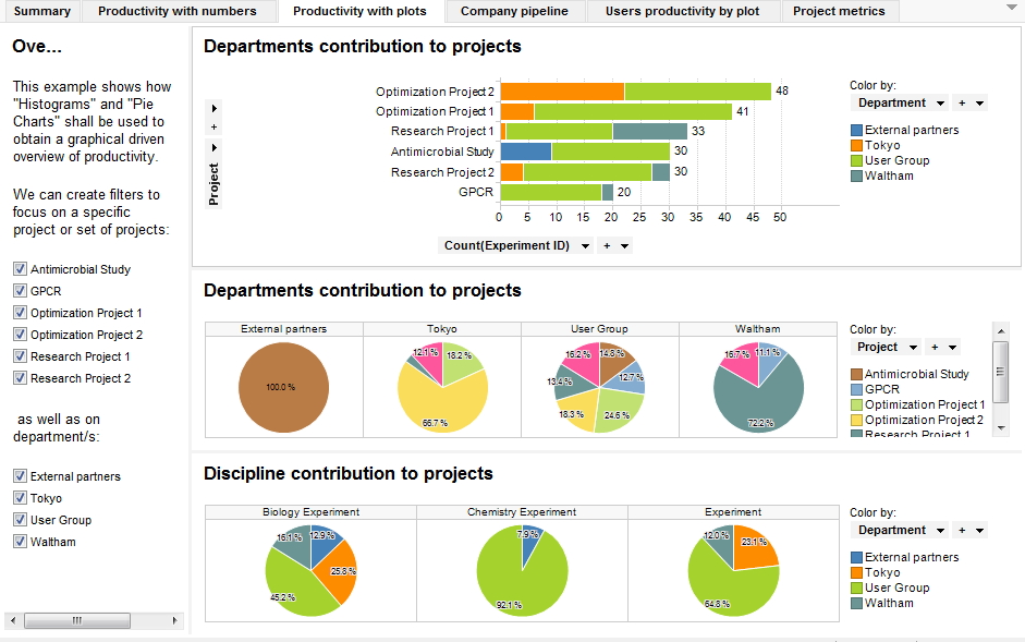 Interactive Demos Tracking Project And User Productivity